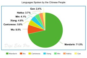 Languages Spoken by the Chinese People