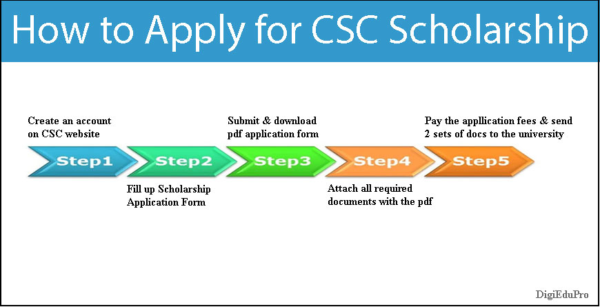 how to apply for csc scholarship for september intake 2021-2022